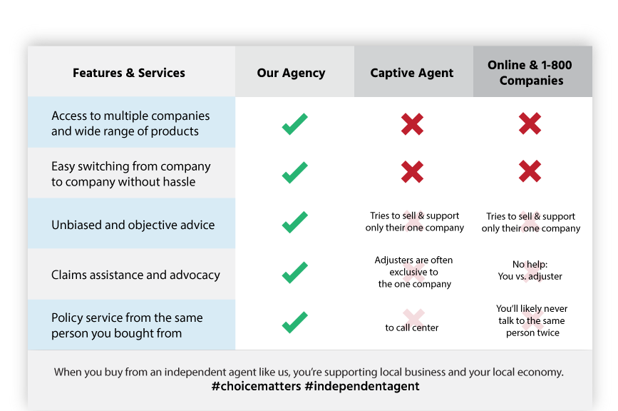 california insurance agency checklist Culver City, CA